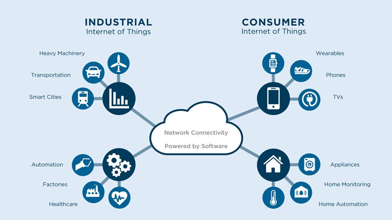 Why Iiot Is Different From Iot Intellinium
